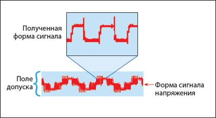 4 причина неисправности электродвигателей - Отражения на выходных ШИМ-сигналах привода