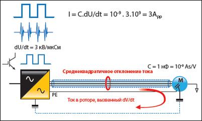 5 причина неисправности электродвигателей - Среднеквадратичное отклонение тока