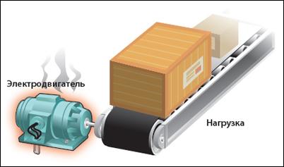 6 причина неисправности электродвигателей - Рабочие перегрузки