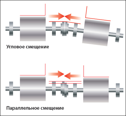 7 причина неисправности электродвигателей - Нарушение центрирования