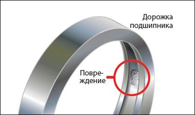 10 причина неисправности электродвигателей - Износ подшипника