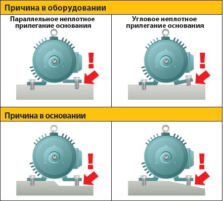 11 причина неисправности электродвигателей - Неплотно прилегающее основание