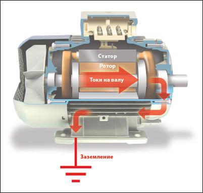 13 причина неисправности электродвигателей - Напряжение на валу